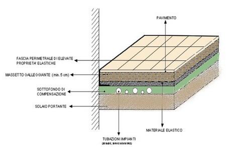 Isolamento pavimento e soffitto
