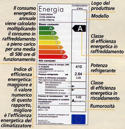 classe di efficienza climatizzatori