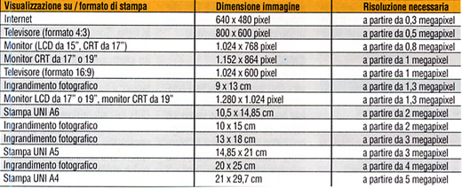 tabella megapixel